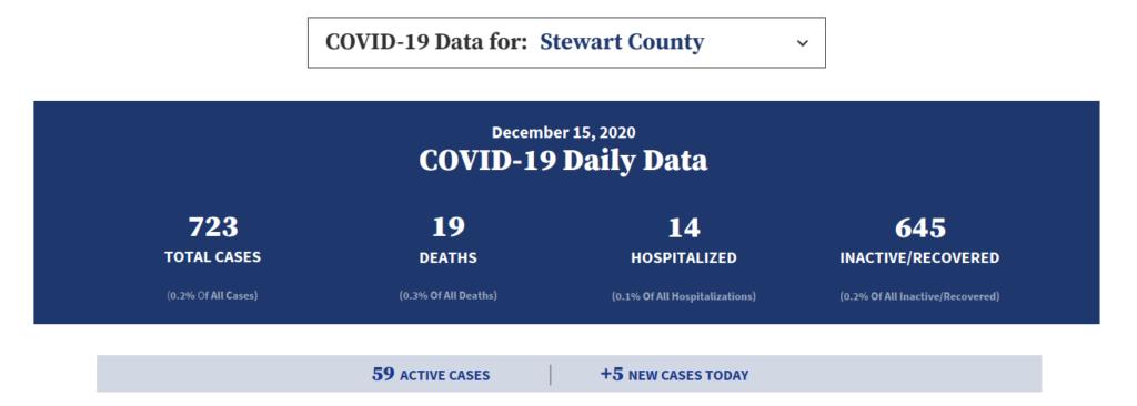COVID-19 daily data for Stewaret County December 15 (Source covid19.tn.gov)